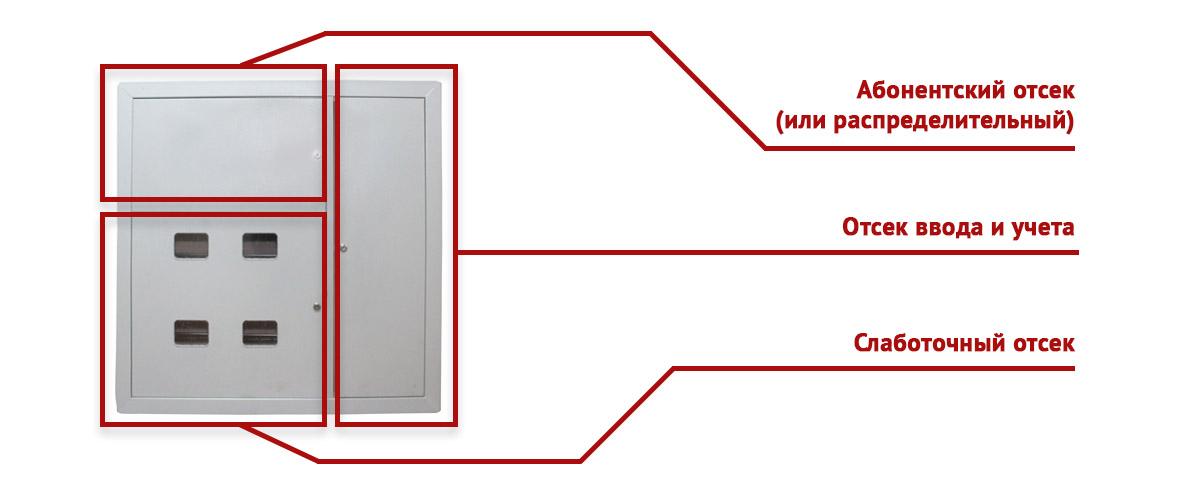 Описание секций щита этажного